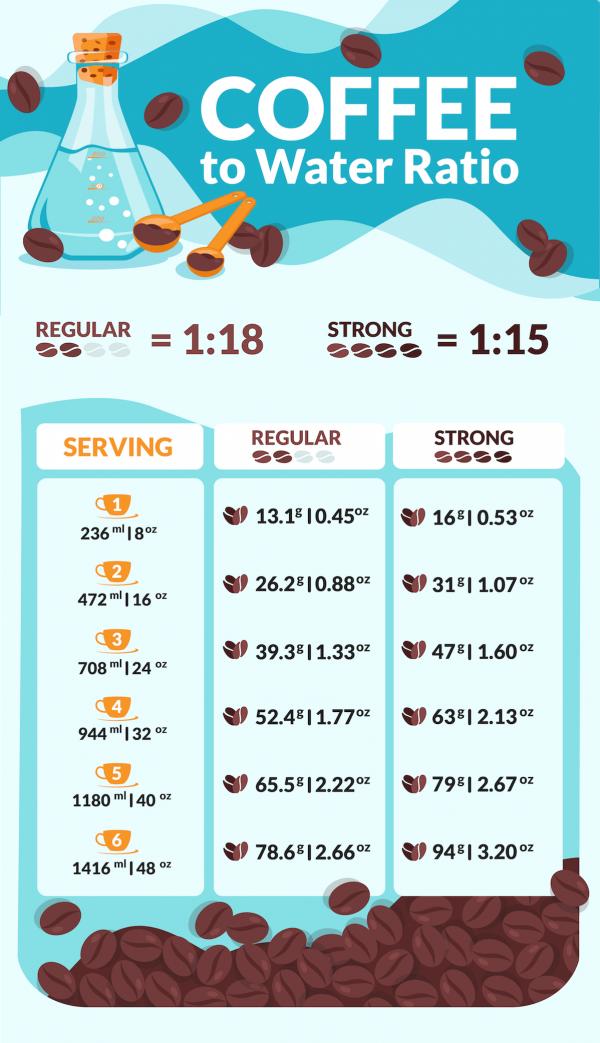General coffee ratio